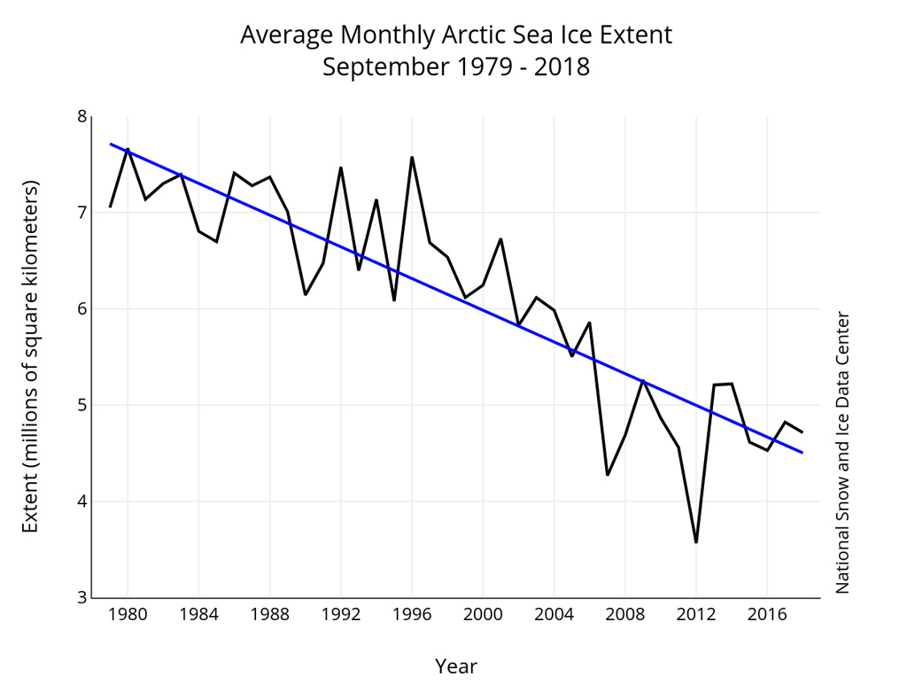 Sea ice extent affected by Arctic Warming